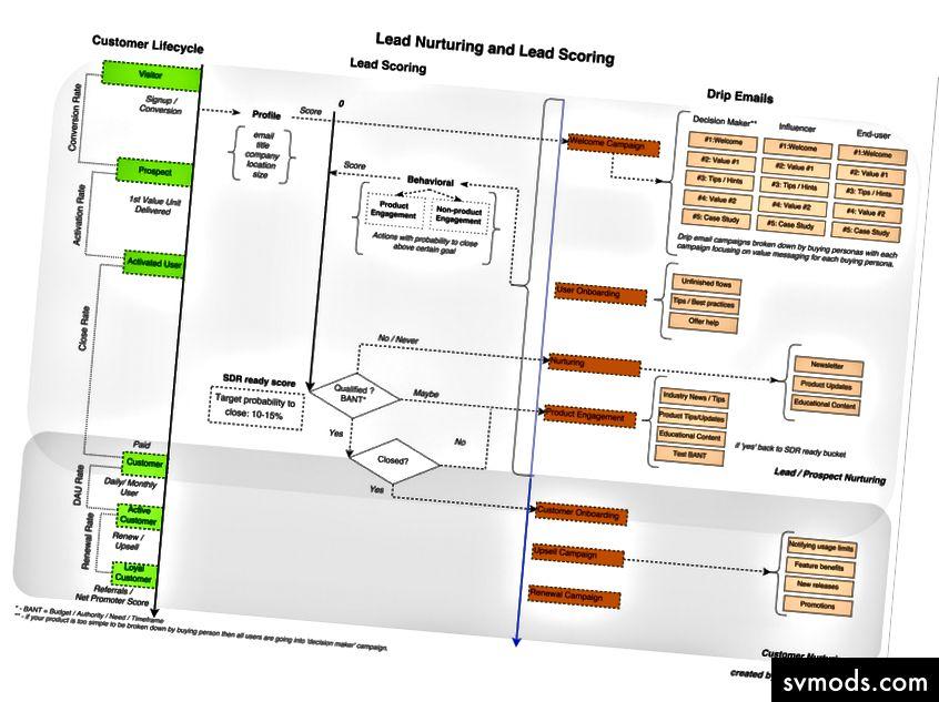 Lead-Nurturing-, Lead-Scoring- und Drip-E-Mail-Kampagnen