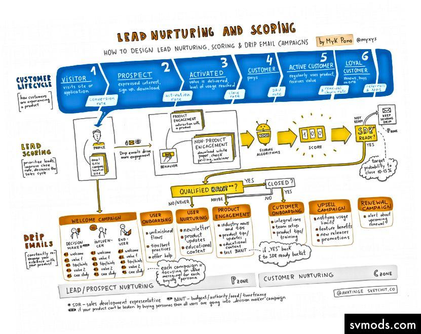 Lead Nurturing, Lead Scoring und Tropf-E-Mails