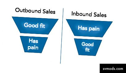 "Quelle: ""The Sales Acceleration Formula"", Mark Roberge"