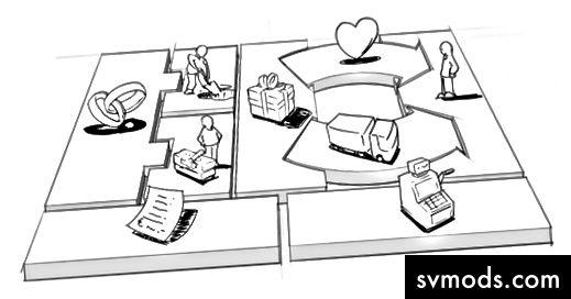 نموذج الأعمال قماش من Strategyzer