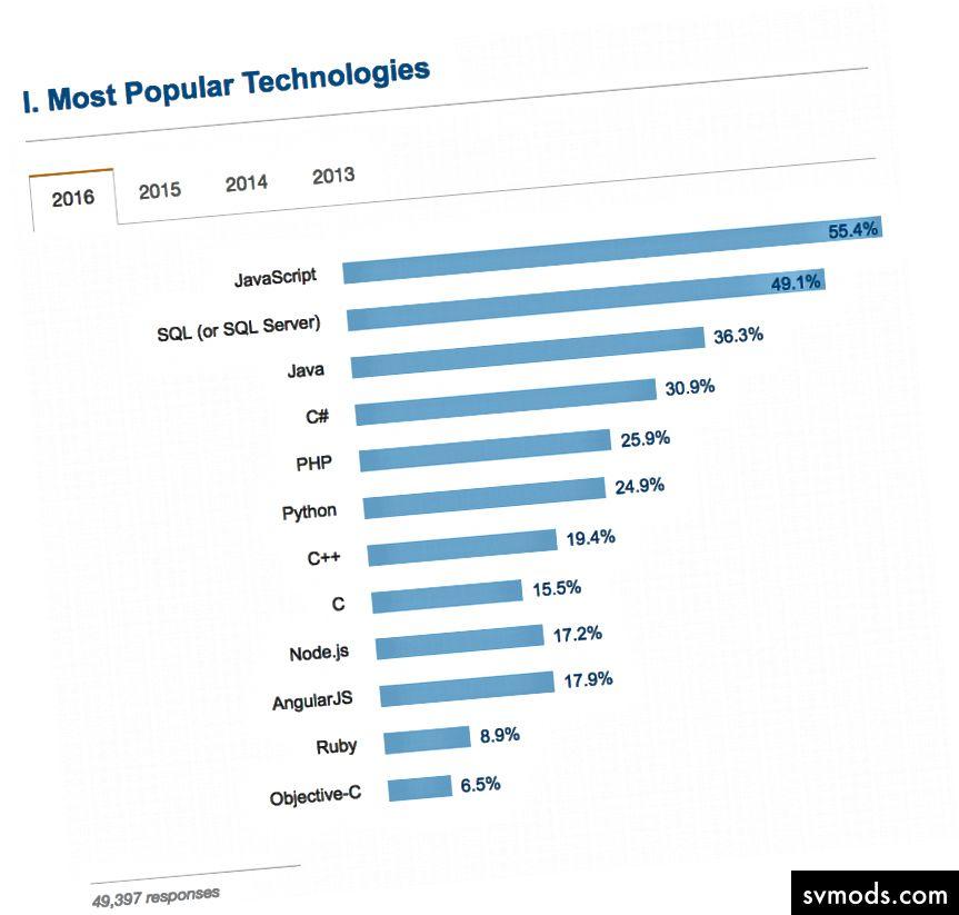 JavaScript ist bei weitem die beliebteste Sprache, die von 49.397 Entwicklern verwendet wird, die auf die Umfrage von Stack Overflow von 2016 geantwortet haben.
