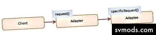 Adapterdiagramm von Dofactory.com