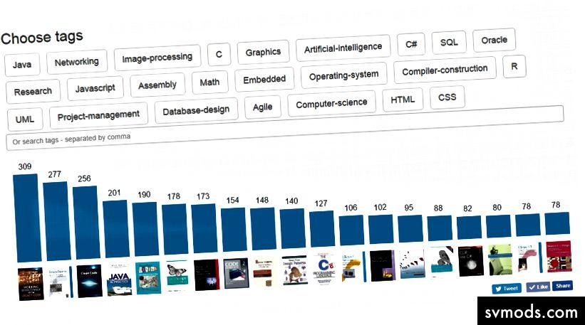 Ein Screenshot von dem Tool, das ich erstellt habe: dev-books.com