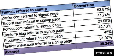 Conversion-Raten für Weiterleitungen