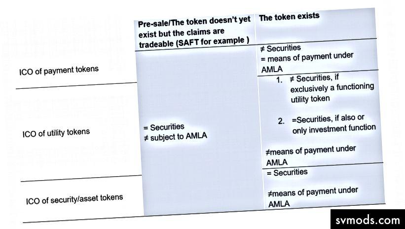 Finanzmarktgesetzgebung bei der Bearbeitung von Anfragen von ICO-Organisatoren