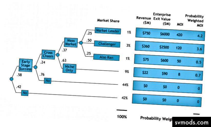 Referencia: Döntési elemzés alkalmazása a kockázati befektetésekre - Clint Korver