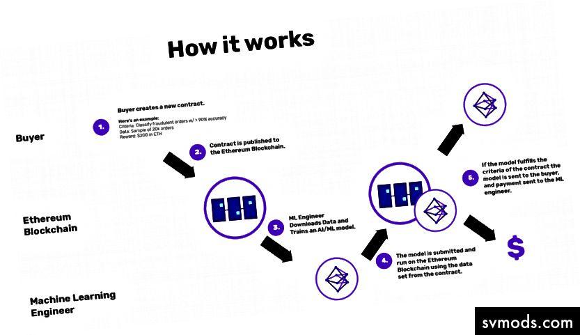 Az Algorithmia Research által készített egyszerű konstrukció haszonállatot teremt a gépi tanulási modellre