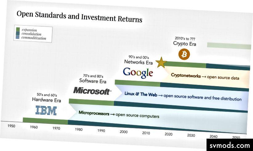 Szabványosítási és árucikkezési ciklusok a technológiában, ahol az adatmonopóliumok hálózati korszakának vége felé haladunk. Diagram a helyőrzőtől.