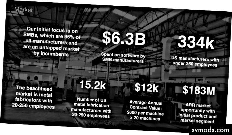 Wussten Sie, dass es in den USA 15.200 Metallhersteller mit 20 bis 250 Mitarbeitern gibt? Wir auch nicht!