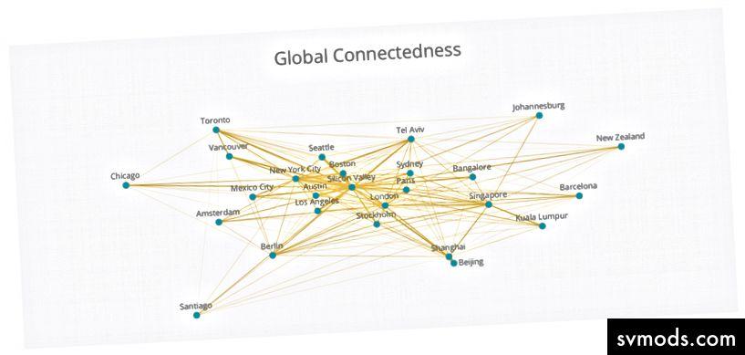 Global Connectedness Index aus dem Global Startup Ecosystem Report 2017 von Startup Genome