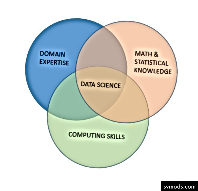 Forrás: https://medium.com/@anandr42/the-data-science-delusion-7759f4eaac8e