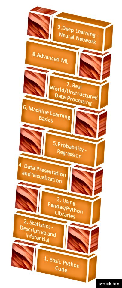 AI Learning Stack