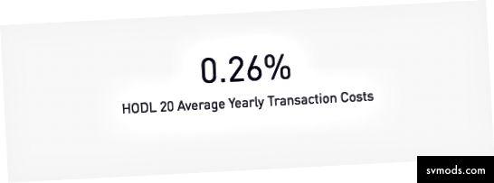 Durchschnittliche jährliche Transaktionskosten, die über einen Zeitraum von 3 Jahren simuliert wurden (22. März 2015 - 22. März 2018)