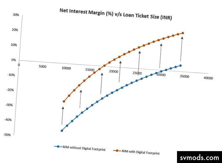 Verbesserte Nettozinsspanne (Net Interest Margin, NIM) aufgrund eines besseren Risikomanagements und besserer Betriebskosten