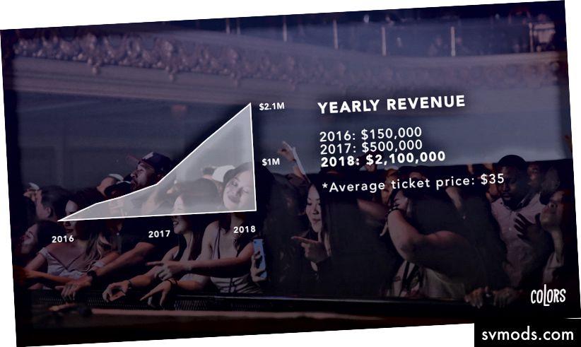 SZÍNEK A világ évi bruttó bevétele CSAK az R&B elindítása után