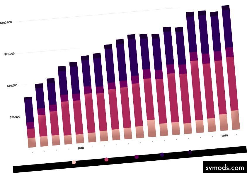 Total biaya hosting berdasarkan kategori selama 18 bulan terakhir
