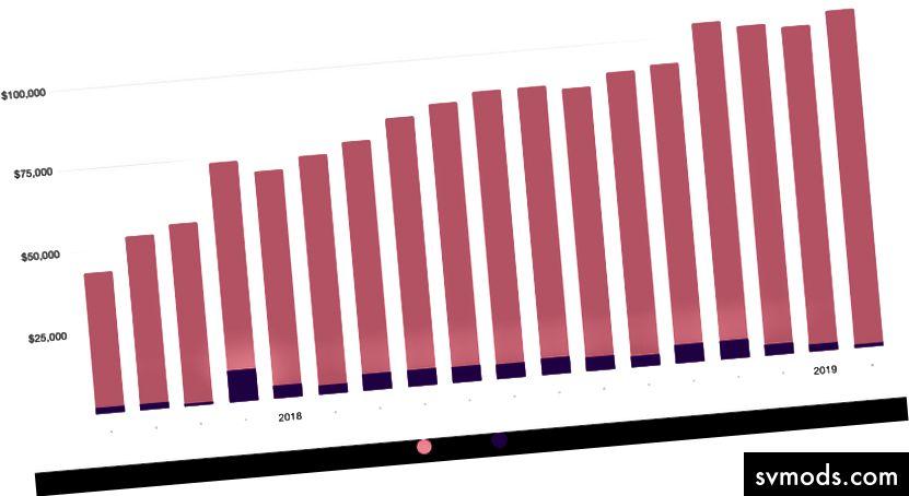 Biaya hosting vs Perangkat Lunak selama 18 bulan terakhir