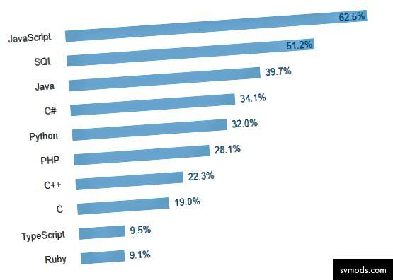 Forrás: A leggyakoribb programozási nyelvek, Stack Overflow Developer Survey 2017
