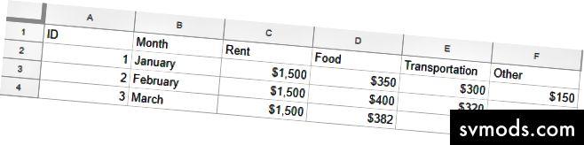 Spreadsheet sederhana mirip dengan bagaimana data disimpan dalam sebuah tabel. Kolom Sewa akan membutuhkan nilai numerik.