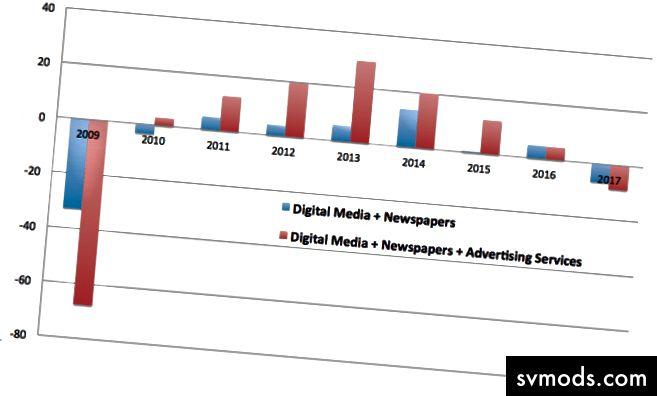 Anzahl der jährlich in Medien und Werbung geschaffenen Nettojobs in Tausenden. Daten: Amt für Arbeitsstatistik