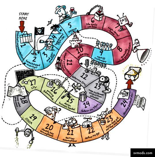 صورة الائتمان: http://disciplinedentrepreneurship.com/
