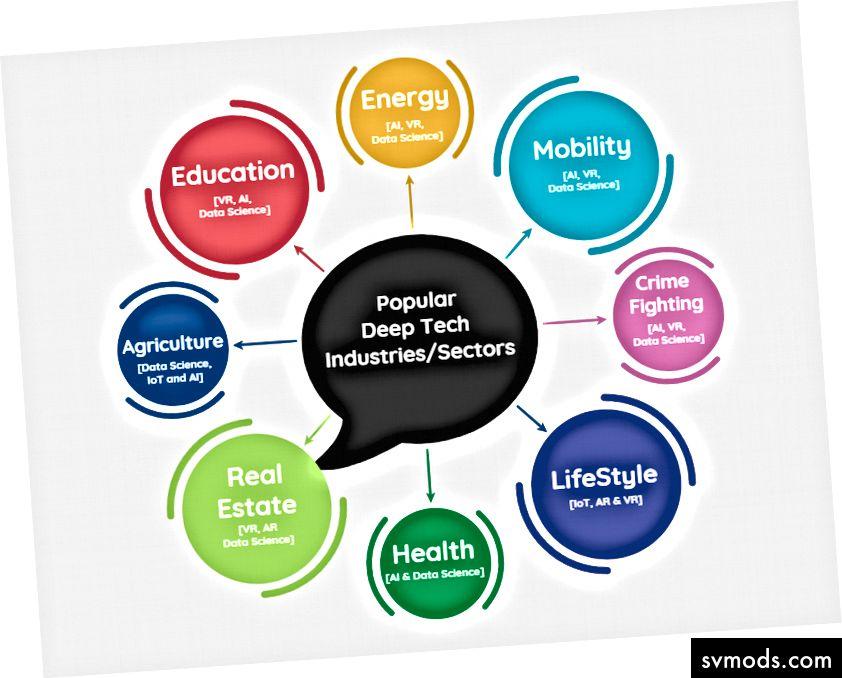 Beliebte Deep-Tech-Branchen / Sektoren, für die sich die Studenten interessieren