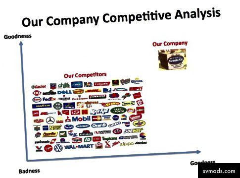 via https://steveblank.com/2013/11/08/a-new-way-to-look-at-competitors/
