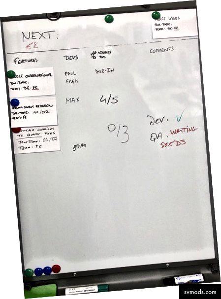 مثال على اللوحة يستخدمها فريق Front-End للسماح للفريق بأكمله بمعرفة ما يعمل عليه حاليًا ، وما سيكون التالي (هنا ، يمكننا أن نرى أن هناك فتحة واحدة متاحة ، وهذا يعني أن فريق المنتج قد يبدأ في تحديد ميزة لهذا الفريق).