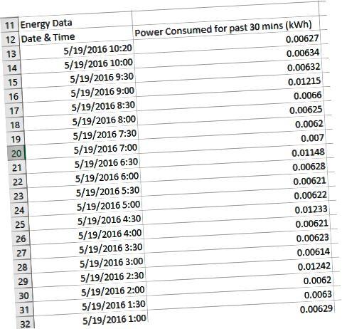 data ng enerhiya ng wemo