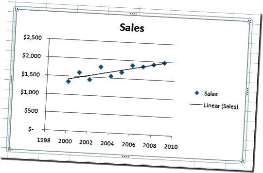 Lineáris regressziós trendvonal egy Excel diagramon