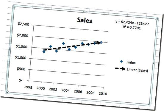 Trendline Terakhir di Excel