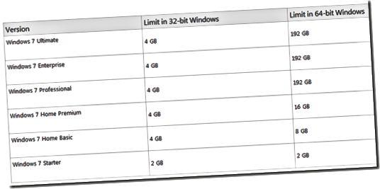 Windows 7 hukommelsesbegrænsninger