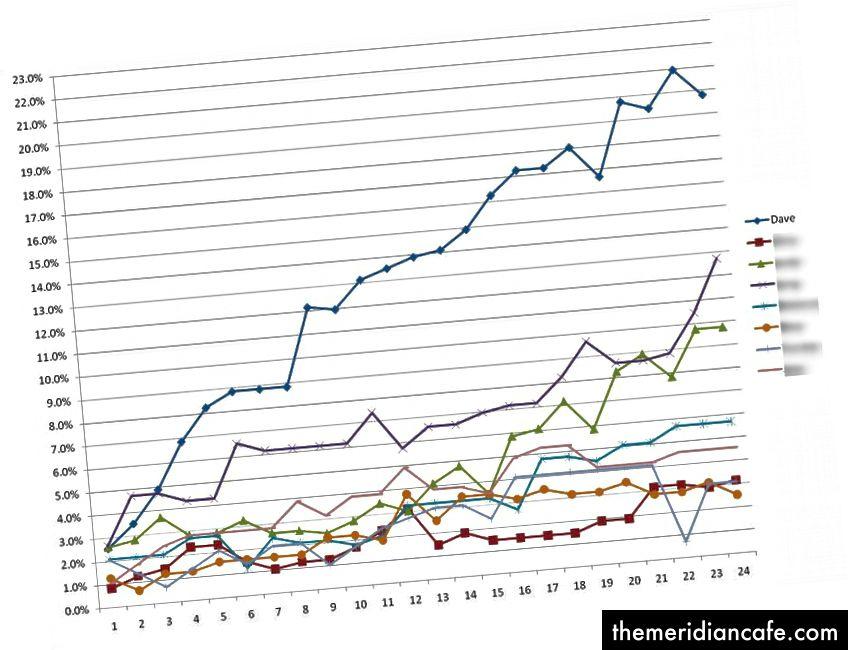 Wykres śledzenia wagi z konkurencji utraty wagi (% masy początkowej straconej w porównaniu do tygodni).