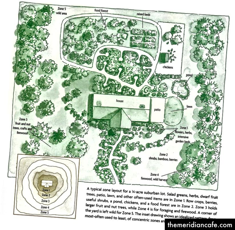 Zonendiagramm im Permakultur-Design. Aus Gaias Garten.