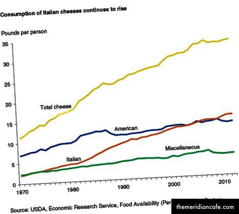 USDA - Serviço de Pesquisa Econômica