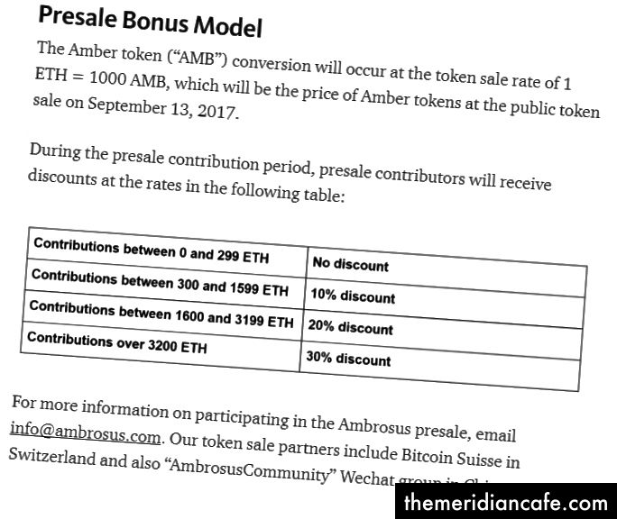 Bonusový model Ambrosus Presale Bonus. Citováno z https://blog.ambrosus.com/amber-token-allocation-intended-use-of-proceeds-d6a34b7a62f1