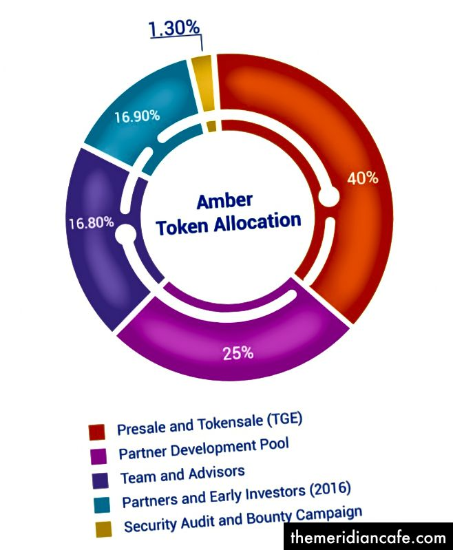 Amberový alokační model. Citováno z https://blog.ambrosus.com/amber-token-allocation-intended-use-of-proceeds-d6a34b7a62f1