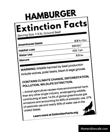 O apetite anual médio por hambúrgueres dos americanos soma 1.050 libras de equivalentes a dióxido de carbono (C02e) 2, 2,13 acres de habitat, 66,300 galões de água e 1.530 libras de estrume.