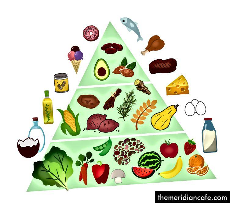 Die ganze vegane Ernährungspyramide