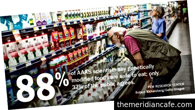Via: http://www.pewinternet.org/2015/01/29/public-and-scientists-views-on-science-and-society/pi_15-01-16_aaas_socialcard_gmfood/