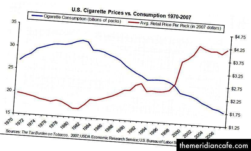 Enquanto isso, o consumo de cigarros per capita (mostrado por esta linha) diminui constantemente à medida que os preços aumentam.
