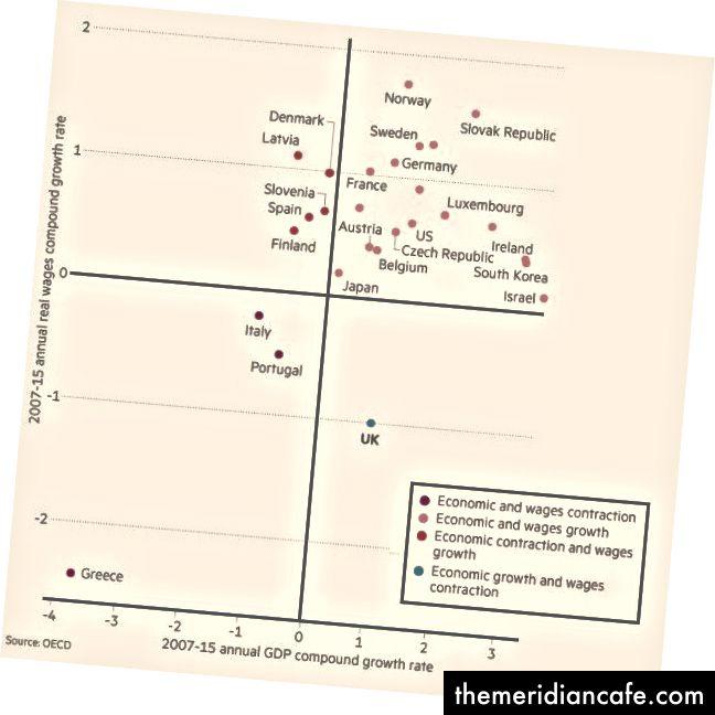 Имаге Цредит: Финанциал Тимес, једина земља у Г20 која је постигла економски раст и смањење плата од 2007. године