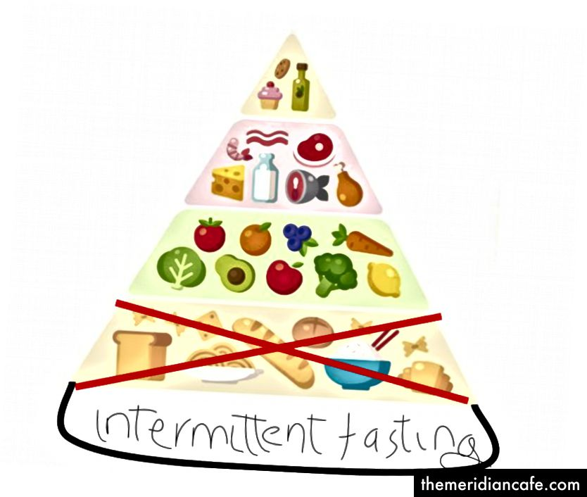 Moja KETO Przerywana Piramida Postu