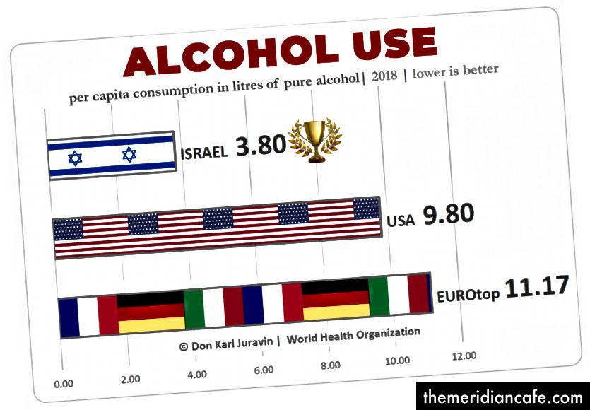 Além das conseqüências para a saúde, o uso nocivo do álcool traz perdas sociais e econômicas significativas para os indivíduos e a sociedade em geral.