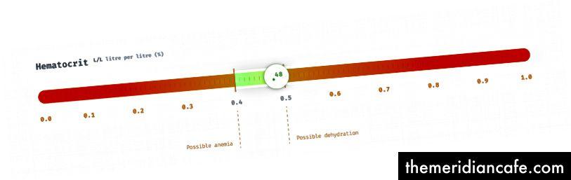 Porcentagem de hematócrito (litro por litro)