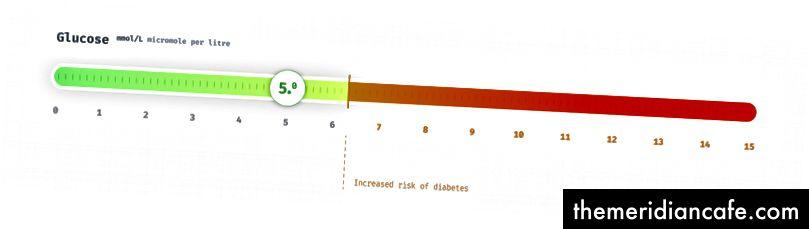 Níveis de glicose em milimoles por litro