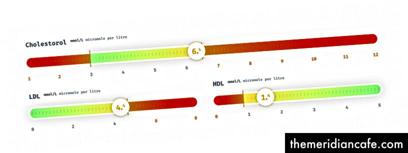Kolesterol, LDL i HDL u milimolima po litri