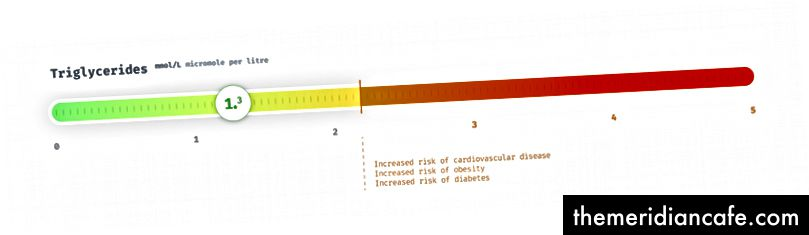 Triglicerídeos em milimoles por litro