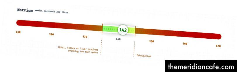 Razine natrija u milimolima po litri