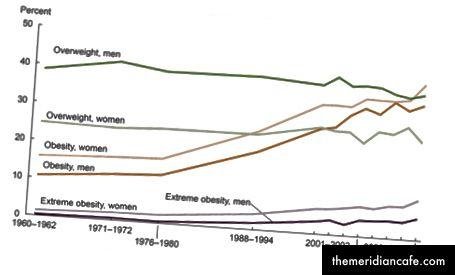 Le nombre d'articles présentant une dépendance à la nourriture dans le titre au fil du temps; Pourcentage d'individus présentant un excès de poids, une obésité et une obésité extrême au fil du temps